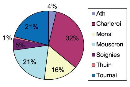 Répartition par arrondissement hainuyer de l'emploi dans le secteur de l'économie sociale en 2015
