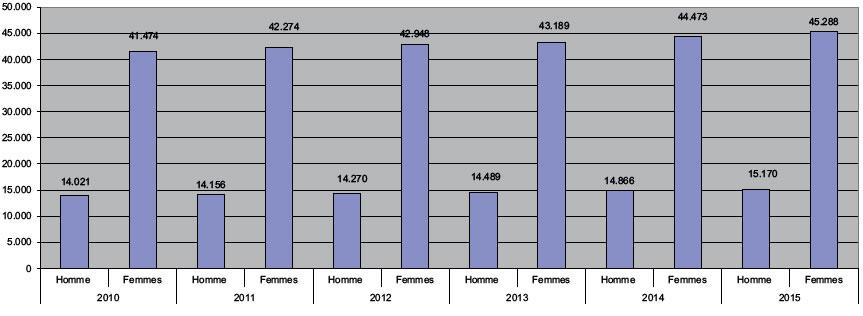 Répartition de l'emploi par genre en province du Hainaut
