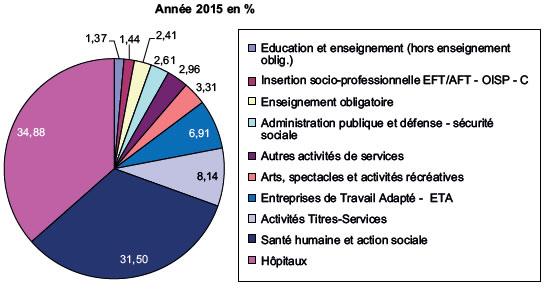Répartition de l'emploi par secteur d'activité en province du Hainaut