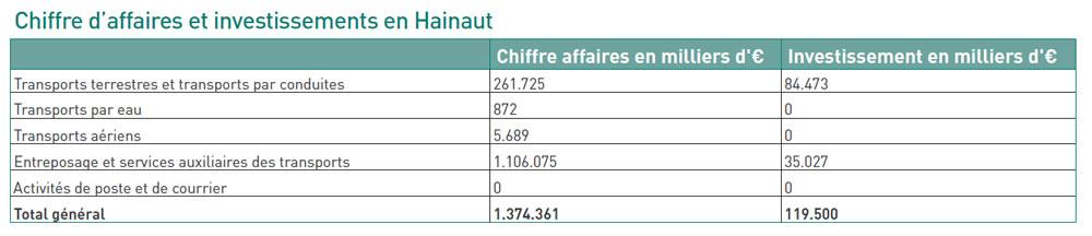 Chiffre d'affaires et investissement en Hainaut