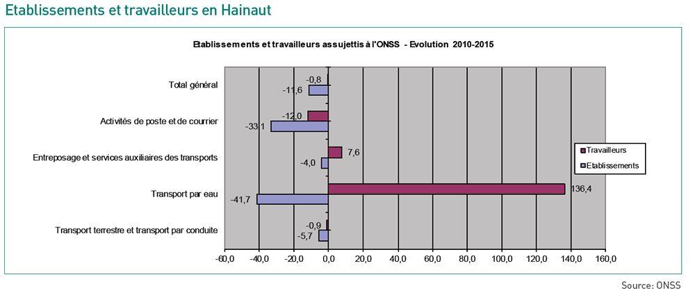 Etablissements et travailleurs en Hainaut