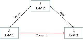 Le régime simplifié des opérations triangulaires