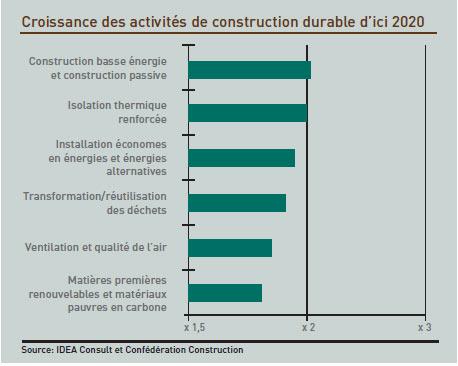 Croissance des activités de construction durable d'ici 2020