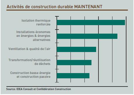 Activités de construction durable MAINTENANT