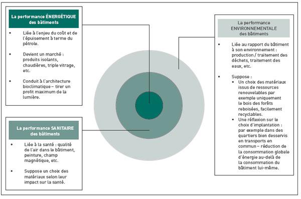 Les différents niveaux de l'éco-construction