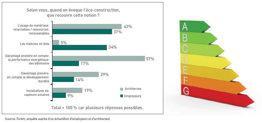 Ce que recouvre la notion d'éco-construction