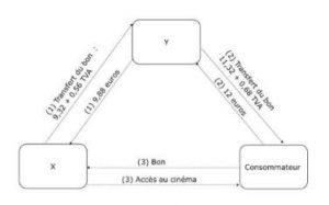 Conséquences sur le plan de la TVA