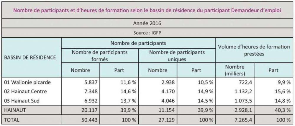 Nombre de parcipants et d'heures de formaon selon le bassin de résidence