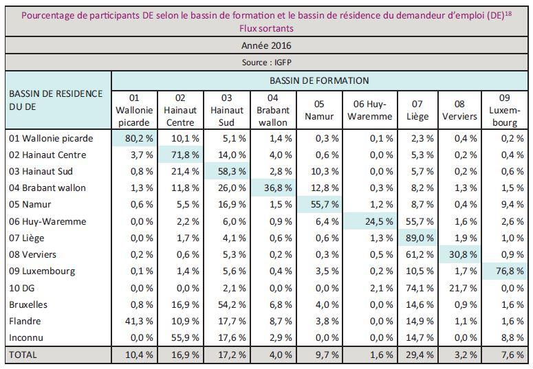 bePourcentage de parcipants DE selon le bassin de formaon et le bassin de résidence du demandeur d'emploi