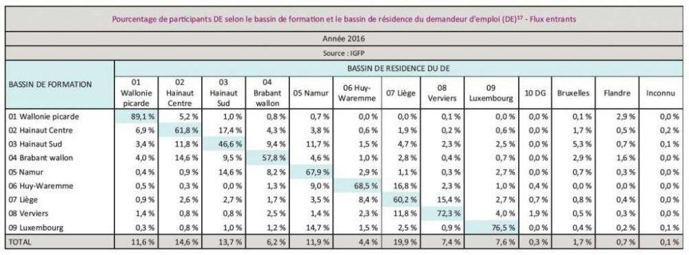 Pourcentage de parcipants DE selon le bassin de formaon et le bassin de résidence du demandeur d'emploi
