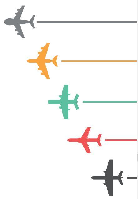 L'aéronautique, secteur industriel de pointe à très haute valeur ajoutée,