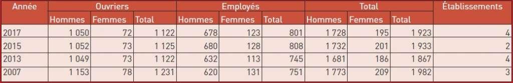 Personnel occupé dans l'industrie aéronautique hainuyère