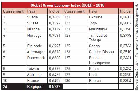 Global Green Economy Index (GGEI) - 2018
